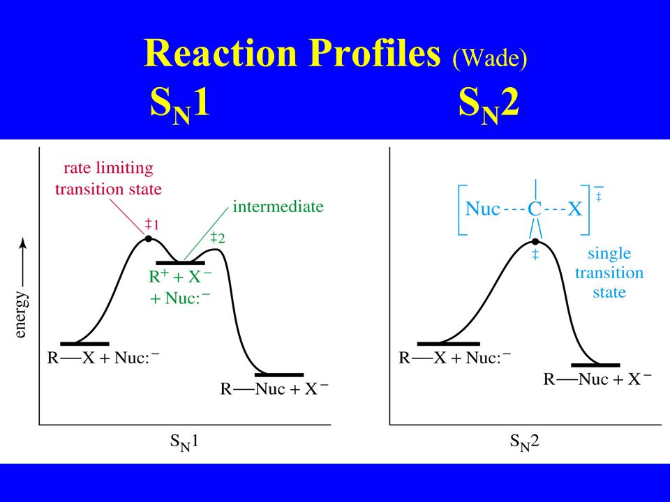 Reaction Profiles (Wade) S N 1 S N 2