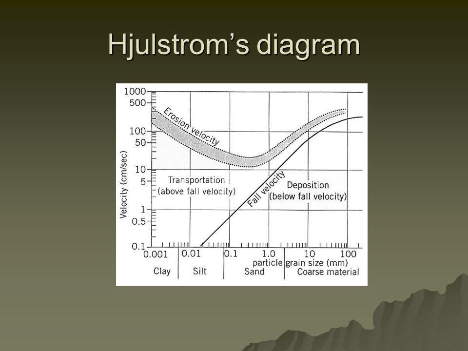 Hjulstrom's diagram