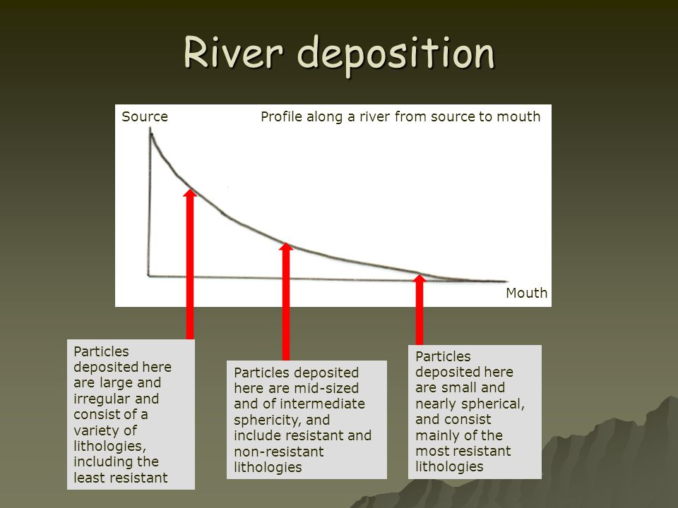 River deposition Profile along a river from source to mouthSource Mouth Particles deposited here are large and irregular and consist of a variety of l