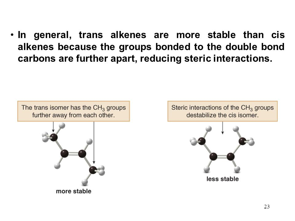 23 In general, trans alkenes are more stable than cis alkenes because the groups bonded to the double bond carbons are further apart, reducing steric