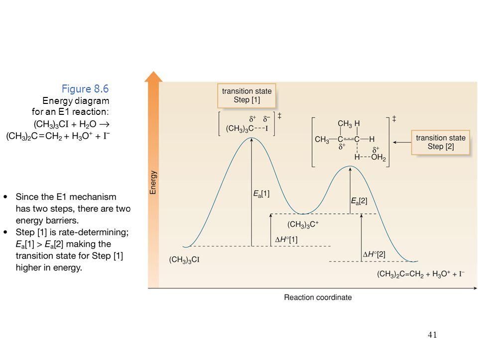 e1 energy diagram | Diarra