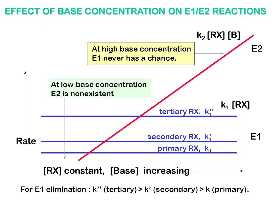 [RX] constant, [Base] increasing Rate EFFECT OF BASE CONCENTRATION ON E1/E2 REACTIONS secondary RX, k' tertiary RX, k'' primary RX, k k 1 [RX] E1 For