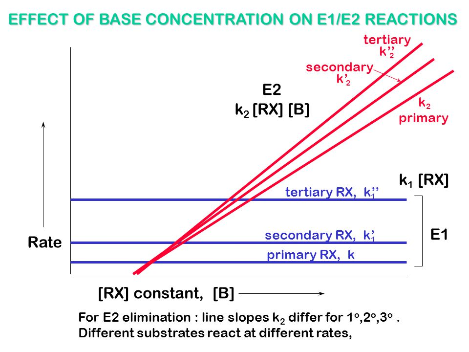 secondary RX, k' tertiary RX, k'' primary RX, k [RX] constant, [B] Rate k 1 [RX] E1 EFFECT OF BASE CONCENTRATION ON E1/E2 REACTIONS k 2 [RX] [B] E2 Fo