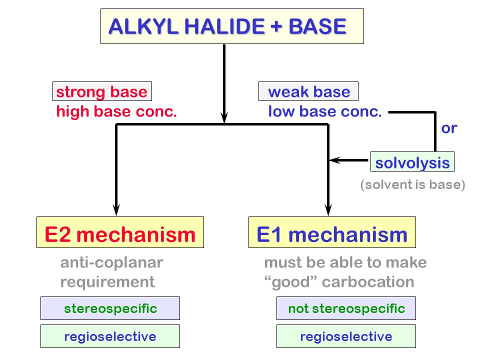 "E2 mechanismE1 mechanism strong base high base conc. weak base low base conc. ALKYL HALIDE + BASE solvolysis must be able to make ""good"" carbocation o"