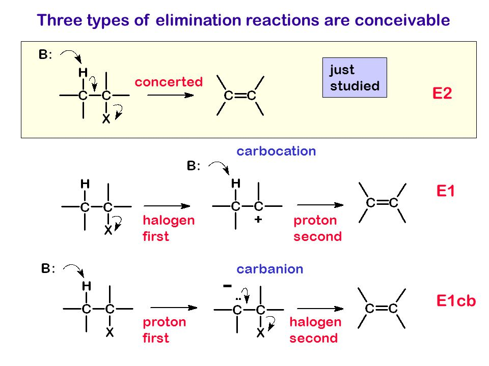 Three types of elimination reactions are conceivable E2 E1 E1cb concerted halogen first proton second proton first halogen second carbocation carbanio