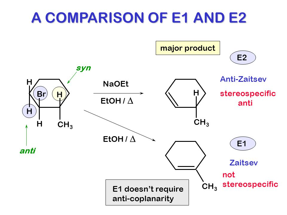 A COMPARISON OF E1 AND E2 CH 3 Br H H H H H Zaitsev Anti-Zaitsev NaOEt EtOH /  E2 stereospecific anti not stereospecific E1 EtOH /  anti syn major p