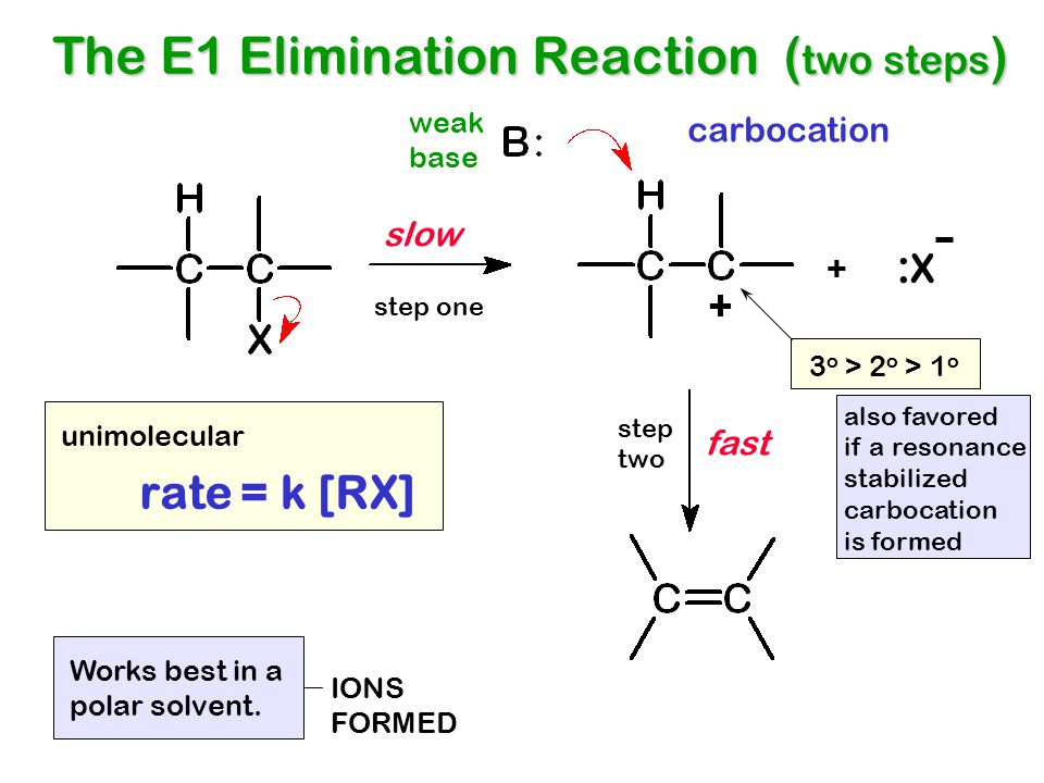 The E1 Elimination Reaction ( two steps ) + :X:X slow fast rate = k [RX] carbocation 3 o > 2 o > 1 o Works best in a polar solvent. IONS FORMED unimol