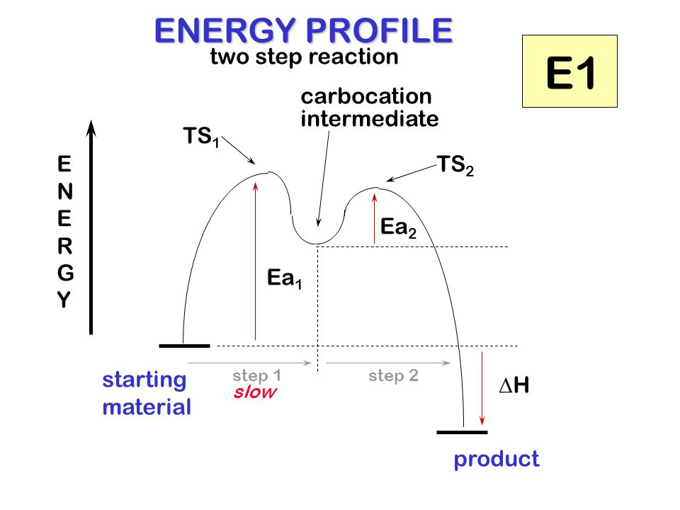 starting material product Ea 1 Ea 2 HH intermediate TS 2 TS 1 ENERGY PROFILE two step reaction ENERGYENERGY step 1step 2 carbocation E1 slow