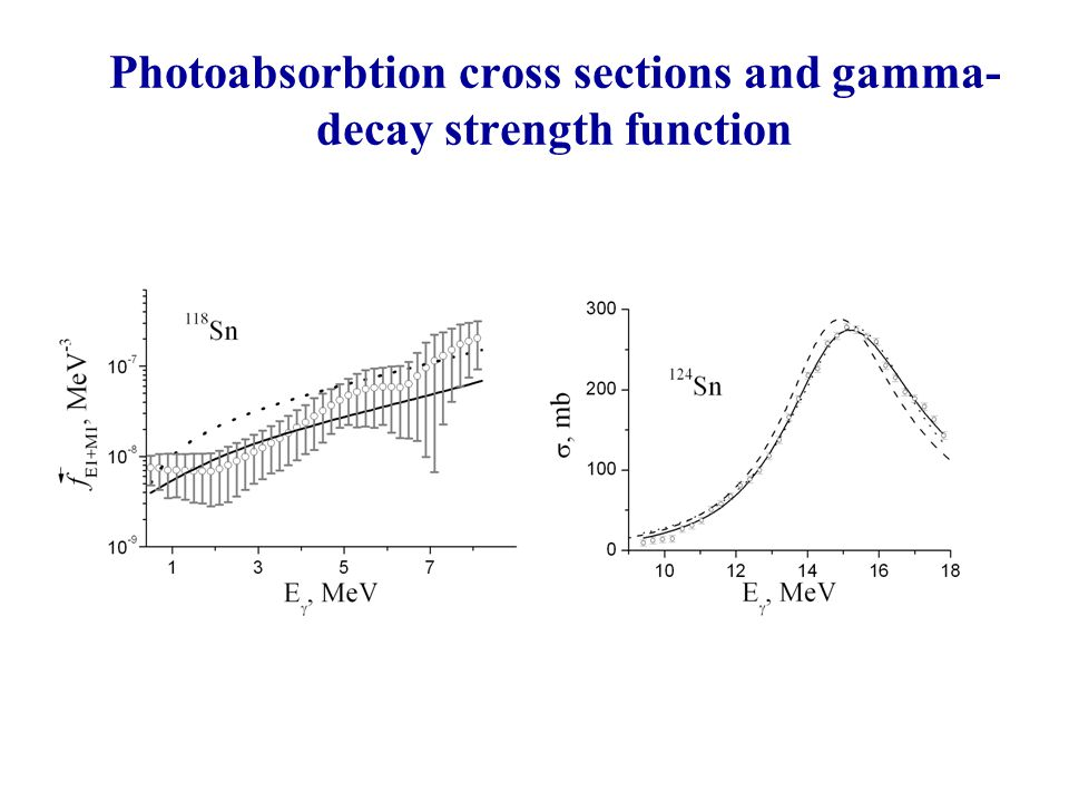 Photoabsorbtion cross sections and gamma- decay strength function
