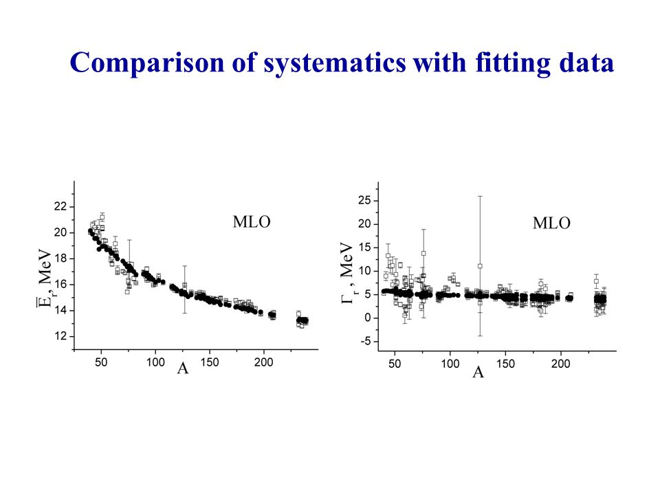 Comparison of systematics with fitting data