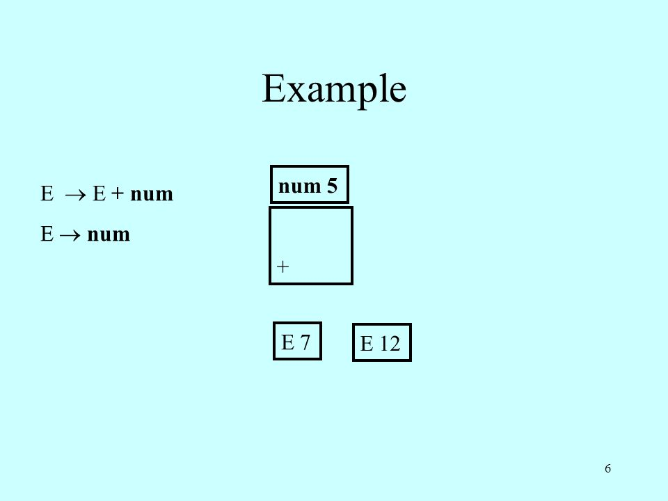 E  E + num E  num Example E 7 + num 5 E 12 6
