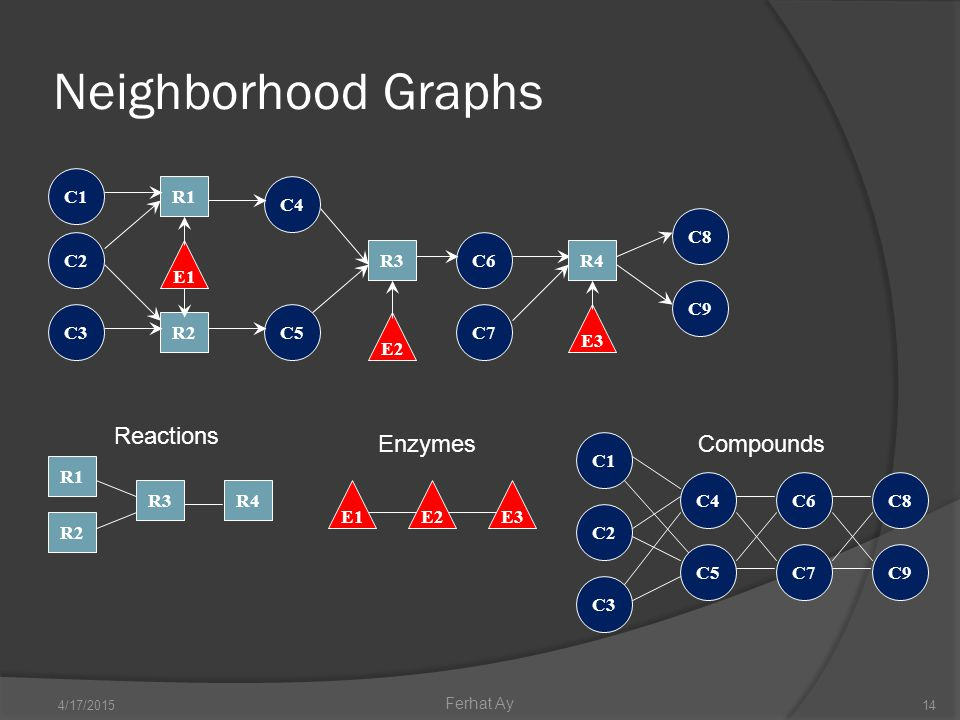 Neighborhood Graphs 4/17/201514 Ferhat Ay C4 C5 C6 C7 R1 R2 C1 E2 R3R4 E1 E3 C3 C2 C9 C8 E1E2E3 Enzymes R2 R3 R1 R4 Reactions C1 C3 C2 C4 C5 C6 C7 C8 C9 Compounds