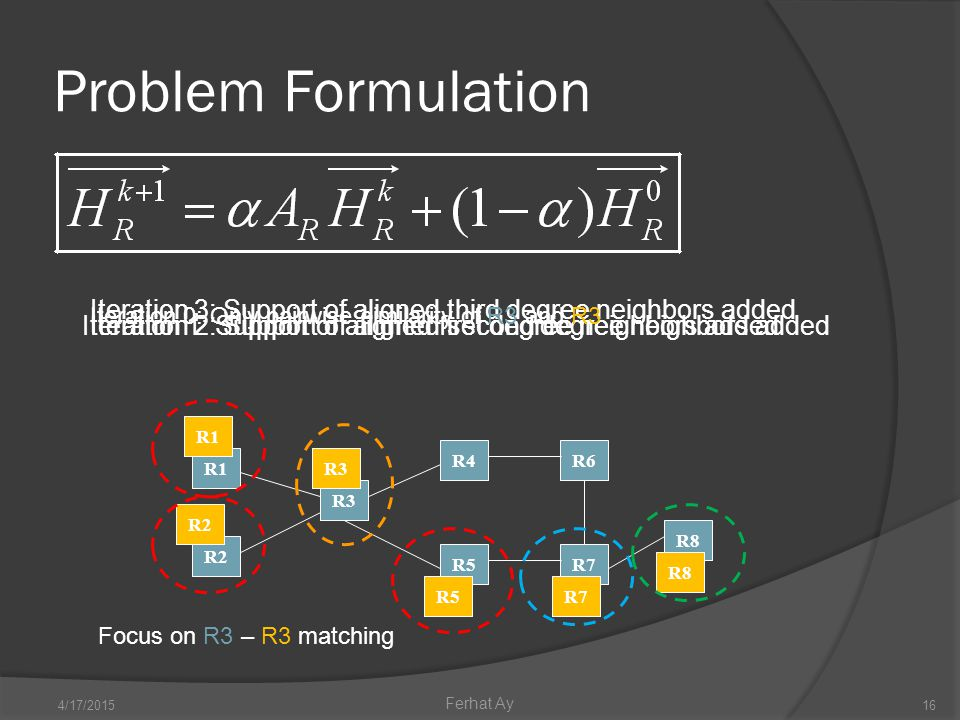 Problem Formulation 4/17/201516 Ferhat Ay R2 R3 R1 R4 R5 R6 R7 R8 R3 R1 R2 R5R7 R8 Focus on R3 – R3 matching Iteration 1: Support of aligned first degree neighbors addedIteration 2: Support of aligned second degree neighbors added Iteration 3: Support of aligned third degree neighbors added Iteration 0: Only pairwise similarity of R3 and R3