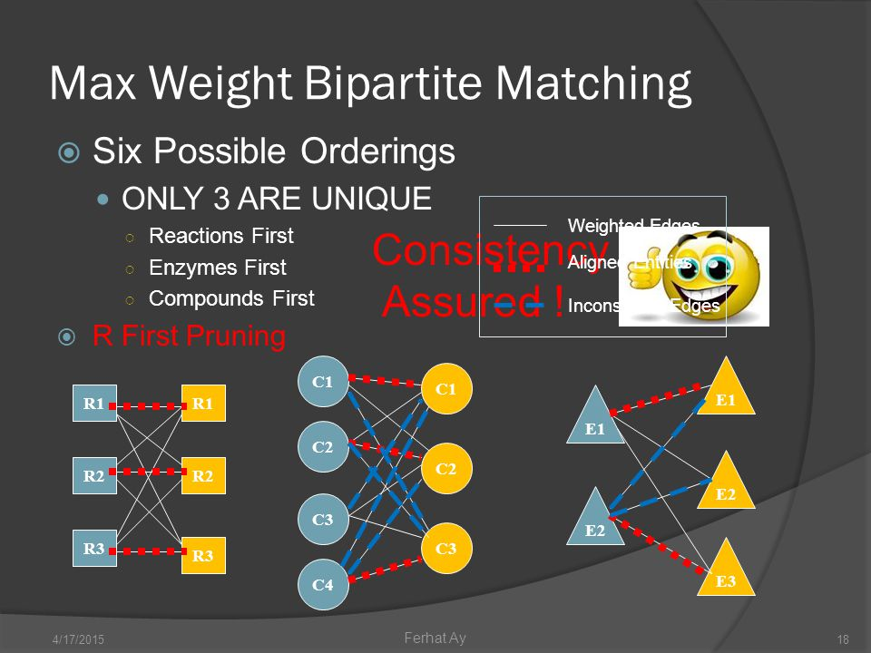 Max Weight Bipartite Matching 4/17/201518 Ferhat Ay  Six Possible Orderings ONLY 3 ARE UNIQUE ○ Reactions First ○ Enzymes First ○ Compounds First  R First Pruning R1 R2 R3 R1 R3 R2 C1 C2 C3 C4 C2 C3 E1 E2 E3 E1 E2 Consistency Assured .
