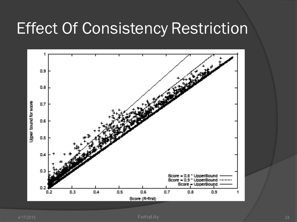 Effect Of Consistency Restriction 4/17/201524 Ferhat Ay