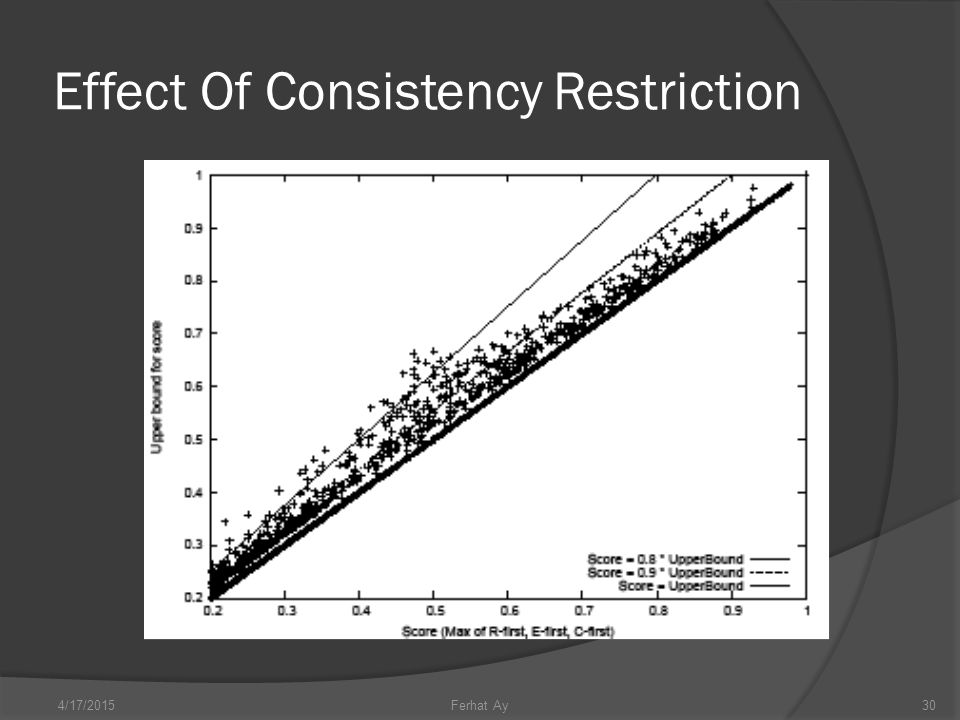 Effect Of Consistency Restriction 4/17/201530Ferhat Ay