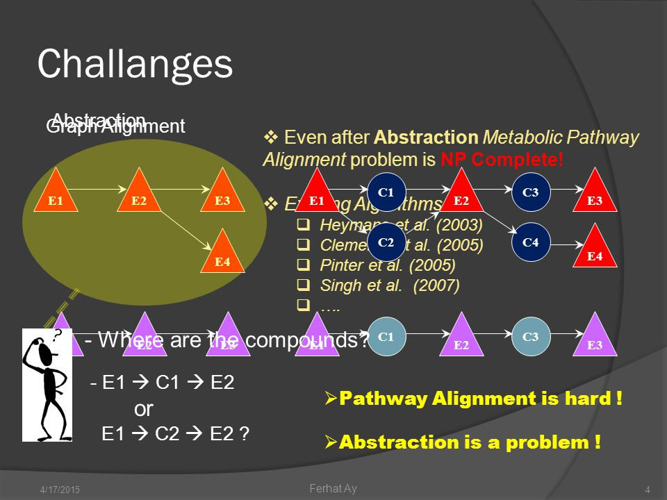 Challanges 4/17/20154 Ferhat Ay E1E2E3 E4 E1E2E3 Graph Alignment  Even after Abstraction Metabolic Pathway Alignment problem is NP Complete.