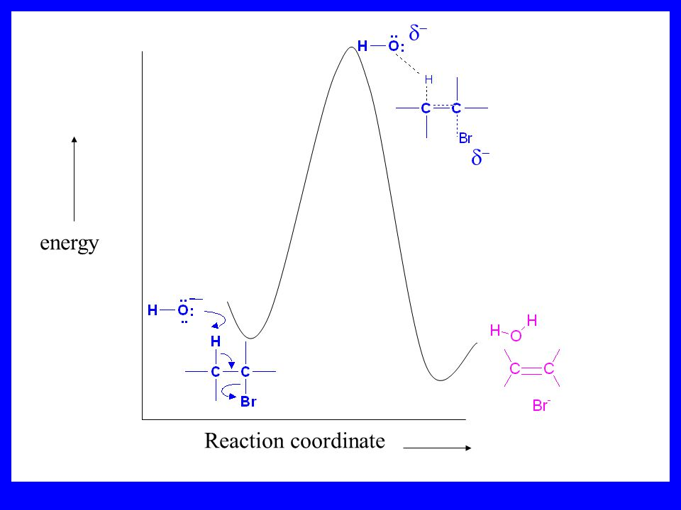 Kinetics of an E2 reaction The reactions are second order (bimolecular reactions). Rate = k [R-Br] 1 [Base] 1 second order reaction (1 + 1 = 2) High p
