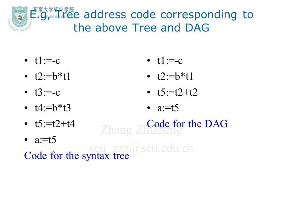 Zhang Zhizheng seu_zzz@seu.edu.cn E.g, Tree address code corresponding to the above Tree and DAG t1:=-c t2:=b*t1 t3:=-c t4:=b*t3 t5:=t2+t4 a:=t5 Code
