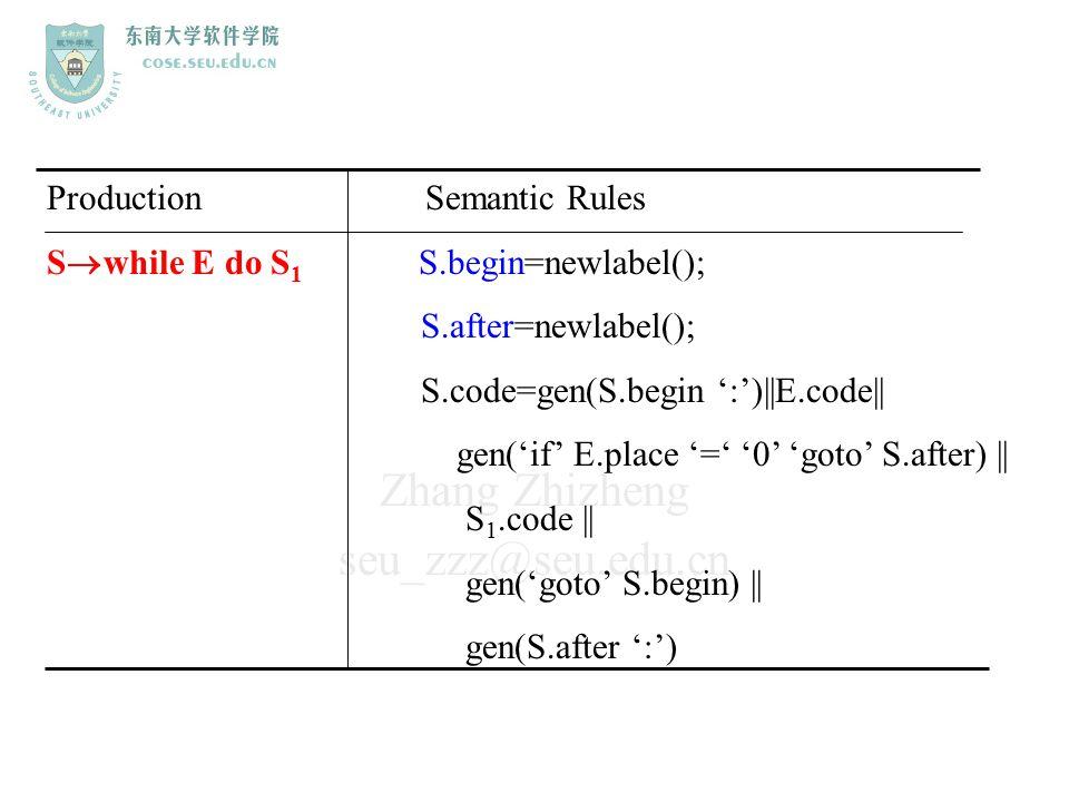 Zhang Zhizheng seu_zzz@seu.edu.cn Production Semantic Rules S  while E do S 1 S.begin=newlabel(); S.after=newlabel(); S.code=gen(S.begin ':')||E.code