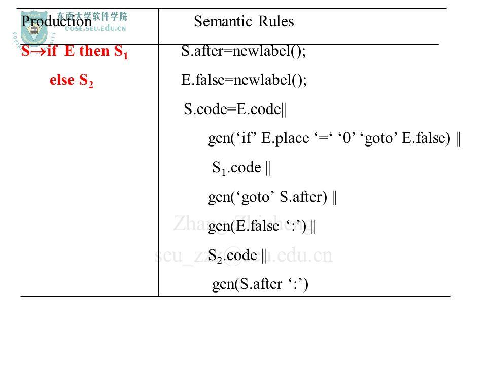Zhang Zhizheng seu_zzz@seu.edu.cn Production Semantic Rules S  if E then S 1 S.after=newlabel(); else S 2 E.false=newlabel(); S.code=E.code|| gen('if