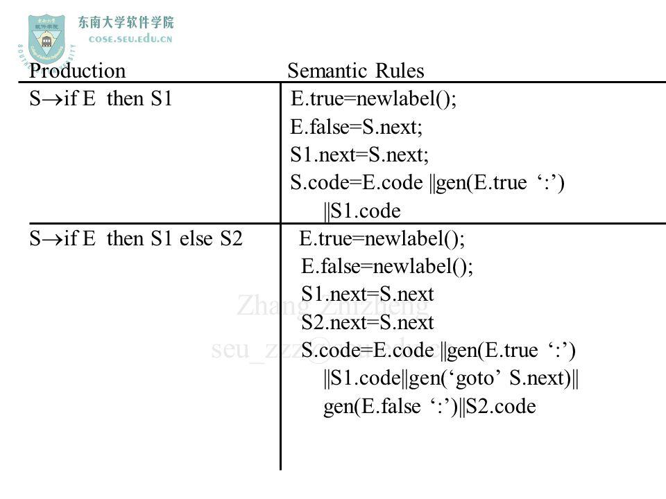 Zhang Zhizheng seu_zzz@seu.edu.cn Production Semantic Rules S  if E then S1 E.true=newlabel(); E.false=S.next; S1.next=S.next; S.code=E.code ||gen(E.