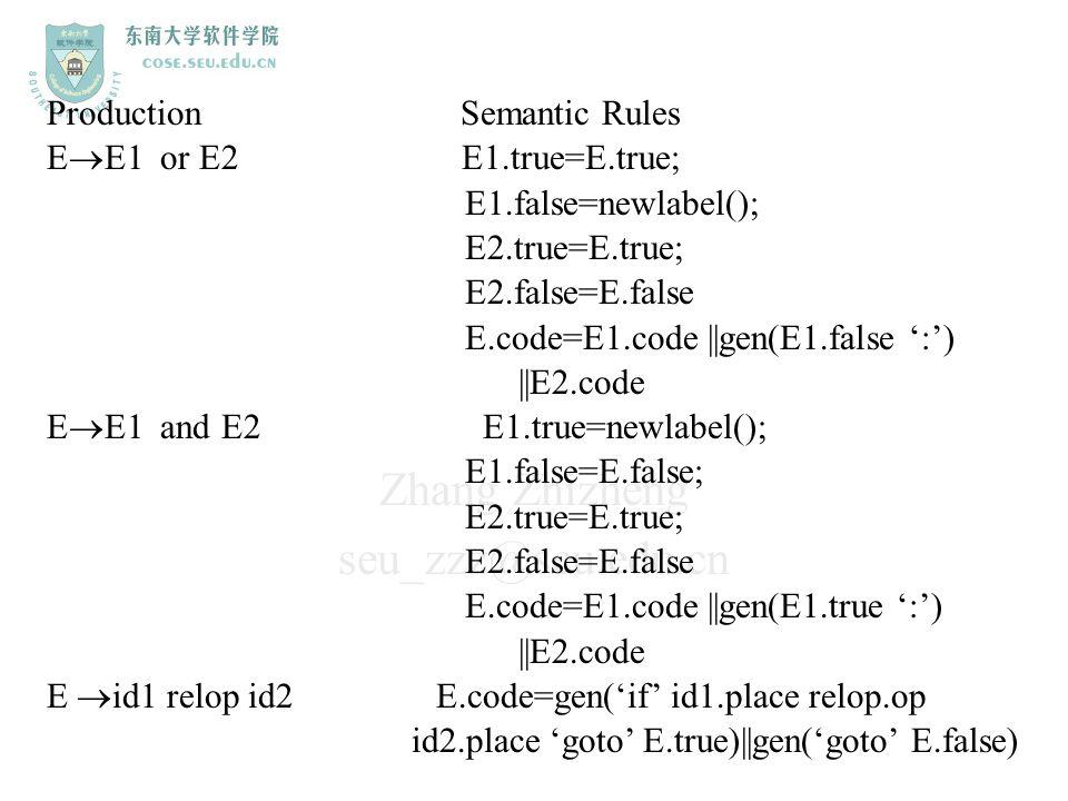 Zhang Zhizheng seu_zzz@seu.edu.cn Production Semantic Rules E  E1 or E2 E1.true=E.true; E1.false=newlabel(); E2.true=E.true; E2.false=E.false E.code=
