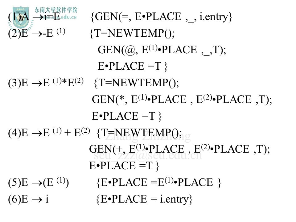 Zhang Zhizheng seu_zzz@seu.edu.cn (1)A  i=E {GEN(=, EPLACE,_, i.entry} (2)E  -E (1) {T=NEWTEMP(); GEN(@, E (1)PLACE,_,T); EPLACE =T } (3)E  E (1) *