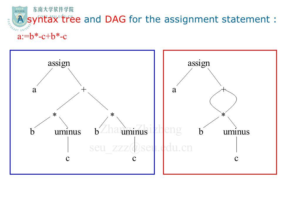 Zhang Zhizheng seu_zzz@seu.edu.cn A syntax tree and DAG for the assignment statement : a:=b*-c+b*-c assign a + b ** buminus cc assign a + b * uminus c
