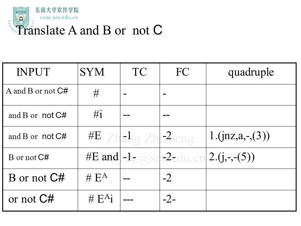 Zhang Zhizheng seu_zzz@seu.edu.cn Translate A and B or not C -2----# E A i or not C# -2--# E A B or not C# 2.(j,-,-(5))-2--1-#E and B or not C# 1.(jnz
