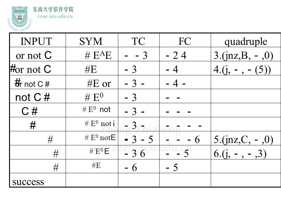 Zhang Zhizheng seu_zzz@seu.edu.cn quadrupleFCTCSYMINPUT 3.(jnz,B, -,0) - 2 4 -- 3 # E A E or not C # success -5-5 -6-6 #E # 6.(j, -, -,3) -- 5 - 3 6 #