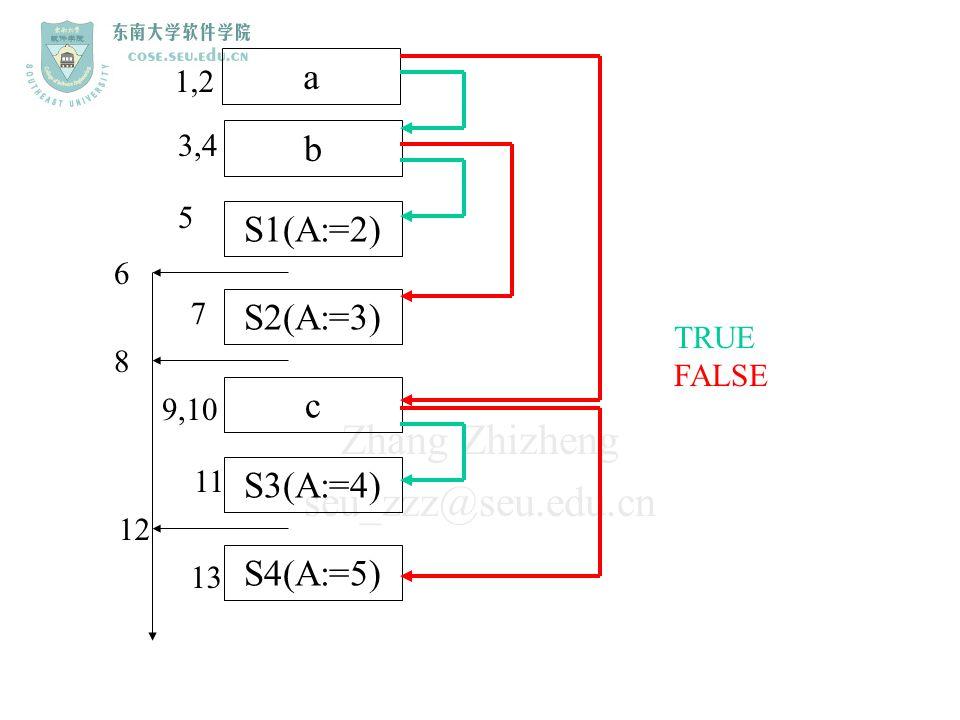 Zhang Zhizheng seu_zzz@seu.edu.cn a b S1(A:=2) S2(A:=3) c S3(A:=4) S4(A:=5) TRUE FALSE 1,2 3,4 5 7 9,10 11 13 6 8 12
