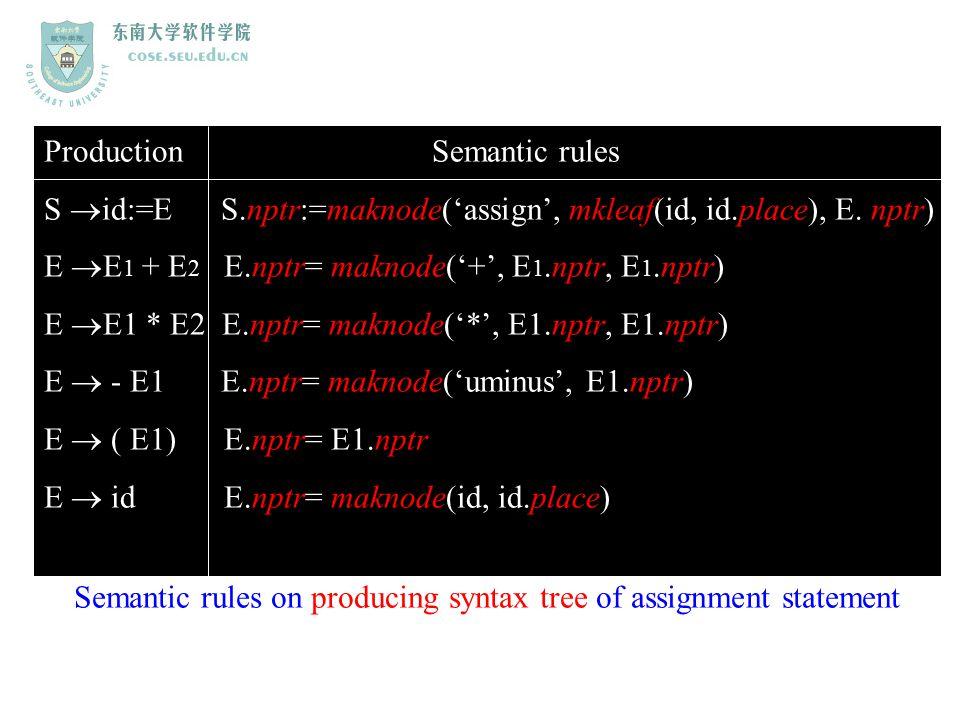 Zhang Zhizheng seu_zzz@seu.edu.cn Production Semantic rules S  id:=E S.nptr:=maknode('assign', mkleaf(id, id.place), E. nptr) E  E 1 + E 2 E.nptr= m