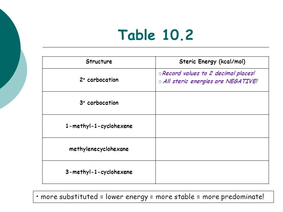 Table 10.2 StructureSteric Energy (kcal/mol) 2 o carbocation  Record values to 2 decimal places!  All steric energies are NEGATIVE! 3 o carbocation