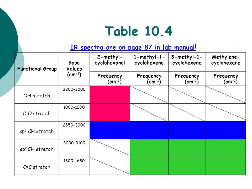 Table 10.4 Functional Group Base Values (cm -1 ) 2-methyl- cyclohexanol 1-methyl-1- cyclohexene 3-methyl-1- cyclohexene Methylene- cyclohexane Frequen
