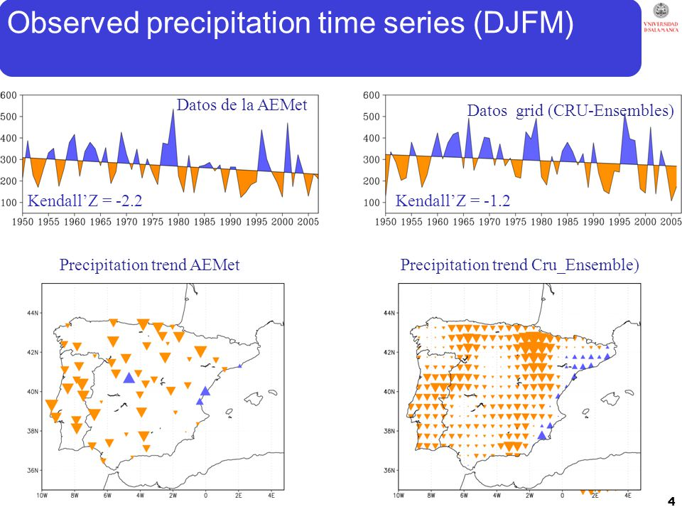 Observed precipitation time series (DJFM) Datos de la AEMet Kendall'Z = -2.2 Datos grid (CRU-Ensembles)‏ Kendall'Z = -1.2 Precipitation trend AEMetPrecipitation trend Cru_Ensemble) 4