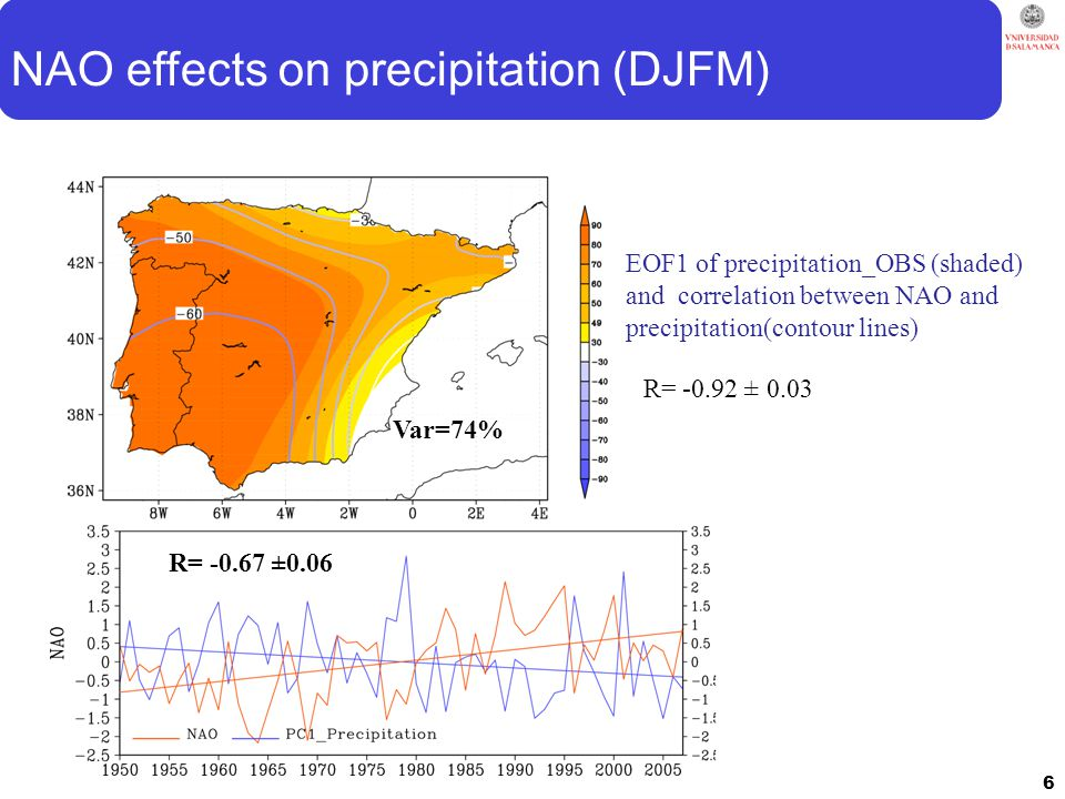 NAO effects on precipitation (DJFM) EOF1 of precipitation_OBS (shaded) and correlation between NAO and precipitation(contour lines) Var=74% R= -0.67 ±0.06 6 R= -0.92 ± 0.03