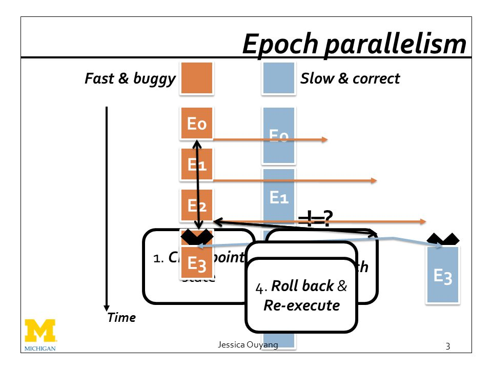 E1 E3 E2 E0 ==? 2. Start epoch 1. Checkpoint state Jessica Ouyang3 Epoch parallelism E1 Time E0 E2 E3 Fast & buggySlow & correct E3 != 3. Check state