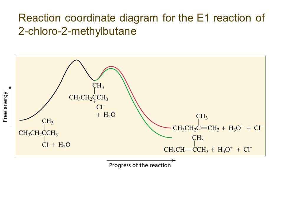 Reaction coordinate diagram for the E1 reaction of 2-chloro-2-methylbutane