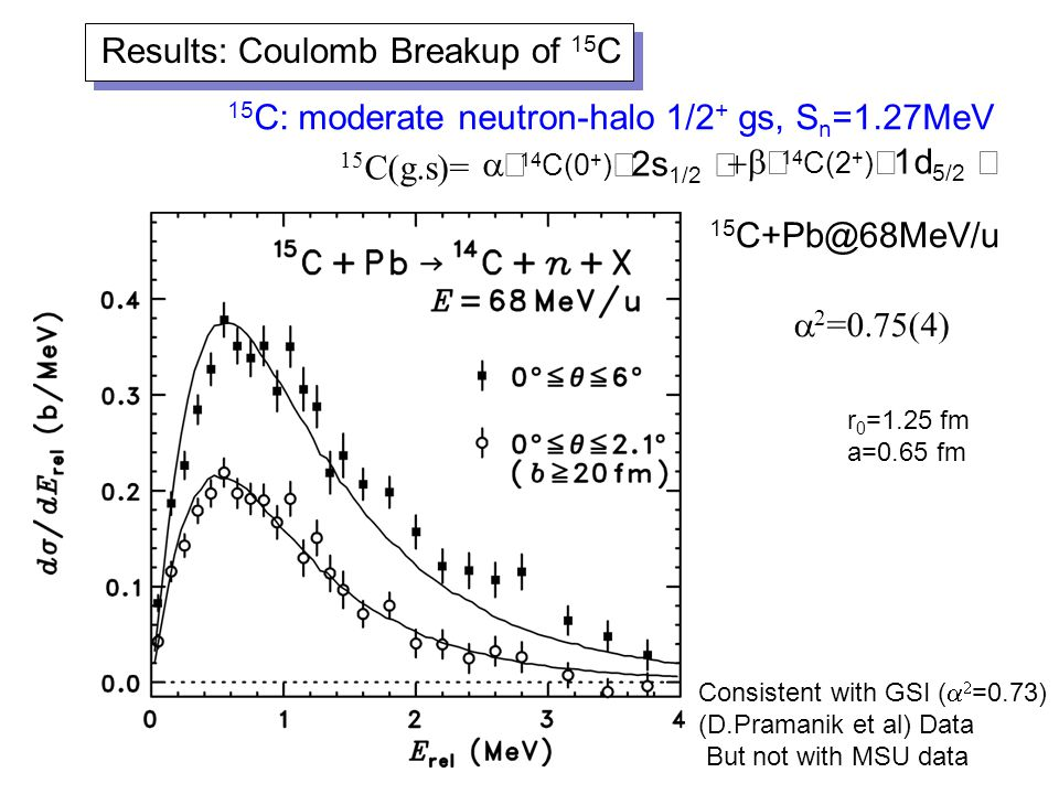 15 C+Pb@68MeV/u  2 =0.75(4) Results: Coulomb Breakup of 15 C  14 C(0 + )  2s 1/2   14 C(2 + )  1d 5/2  15 C(g.s)= Consistent with GSI (   =0.73) (D.Pramanik et al) Data But not with MSU data r 0 =1.25 fm a=0.65 fm 15 C: moderate neutron-halo 1/2 + gs, S n =1.27MeV
