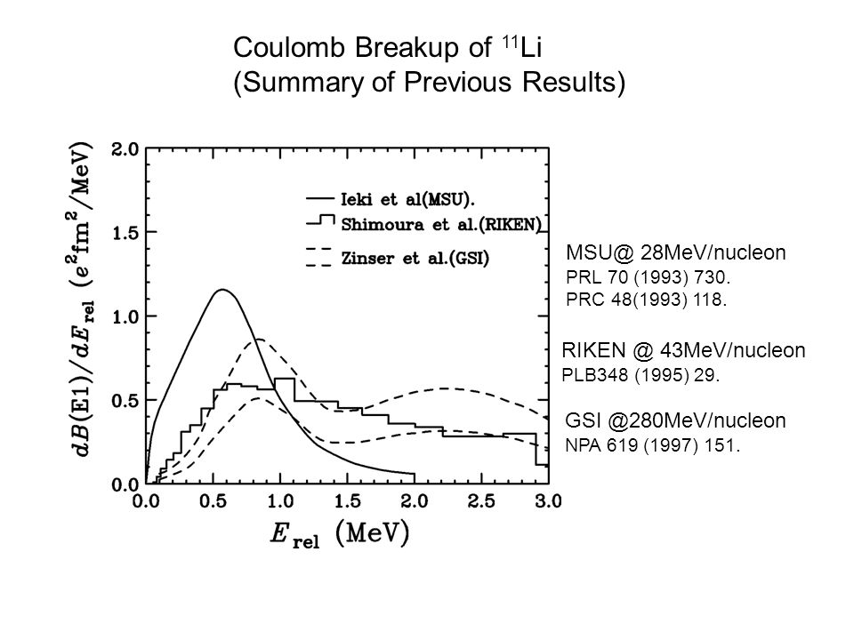 Coulomb Breakup of 11 Li (Summary of Previous Results) RIKEN @ 43MeV/nucleon PLB348 (1995) 29.