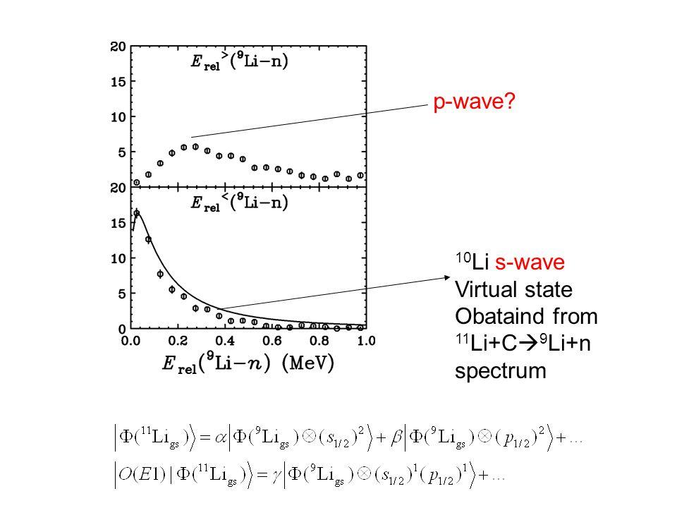10 Li s-wave Virtual state Obataind from 11 Li+C  9 Li+n spectrum p-wave