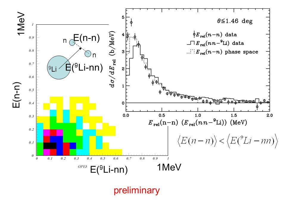 E( 9 Li-nn) E(n-n) 1MeV preliminary n 9 Li n E( 9 Li-nn) E(n-n)