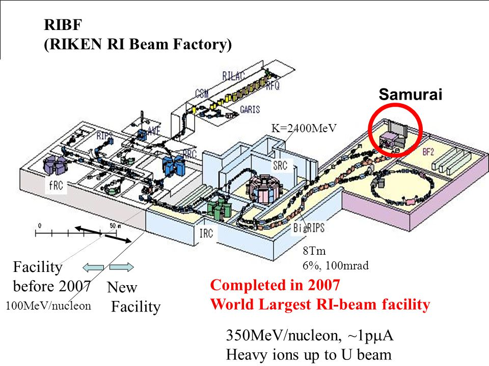 For the future E/A=350MeV RIBF (RIKEN RI Beam Factory) New Facility Completed in 2007 World Largest RI-beam facility 350MeV/nucleon, ~1p  A Heavy ions up to U beam Facility before 2007 100MeV/nucleon K=2400MeV 8Tm 6%, 100mrad Samurai