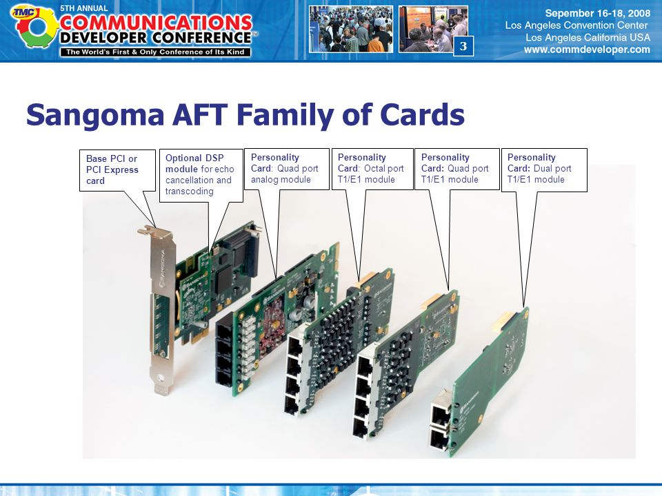 3 Sangoma AFT Family of Cards Base PCI or PCI Express card Optional DSP module for echo cancellation and transcoding Personality Card: Quad port analo