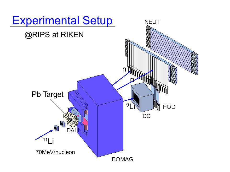 11 Li 9 Li n n Experimental Setup @RIPS at RIKEN Pb Target NEUT HOD BOMAG DC DALI 70MeV/nucleon
