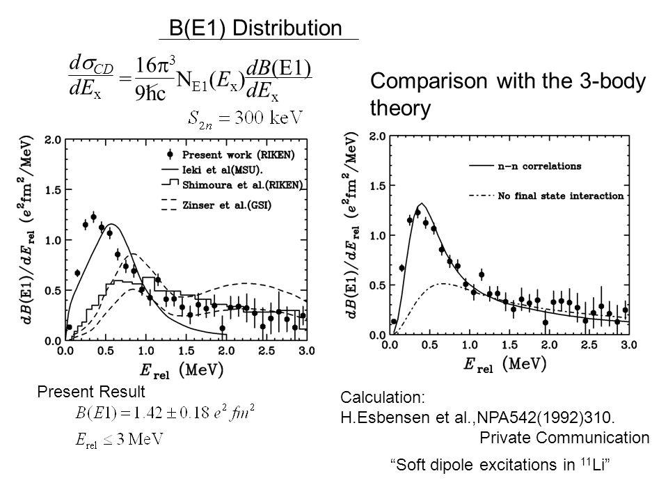 Calculation: H.Esbensen et al.,NPA542(1992)310.