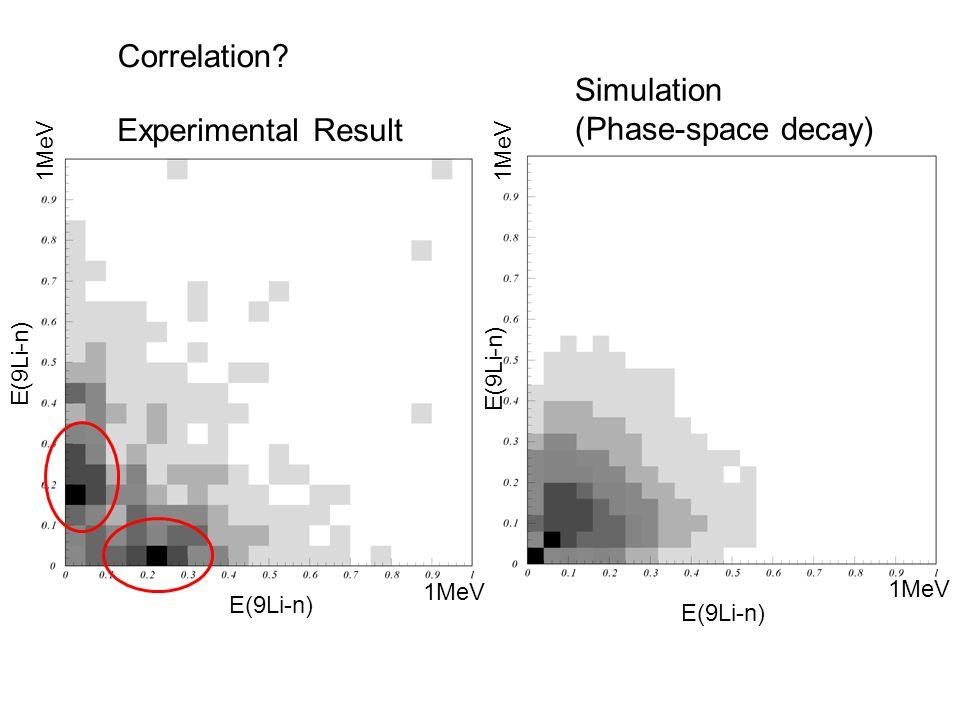 Experimental Result E(9Li-n) 1MeV Simulation (Phase-space decay) E(9Li-n) 1MeV Correlation?