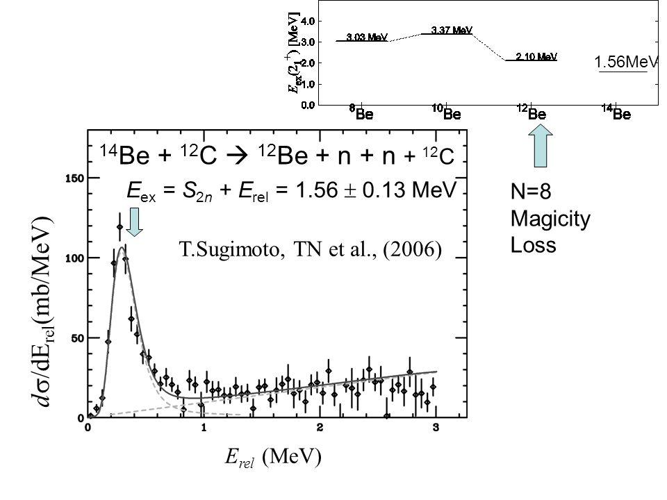 14 Be + 12 C  12 Be + n + n + 12 C E ex = S 2n + E rel = 1.56  0.13 MeV E rel (MeV) d  /dE rel (mb/MeV) T.Sugimoto, TN et al., (2006) 1.56MeV N=8 Magicity Loss