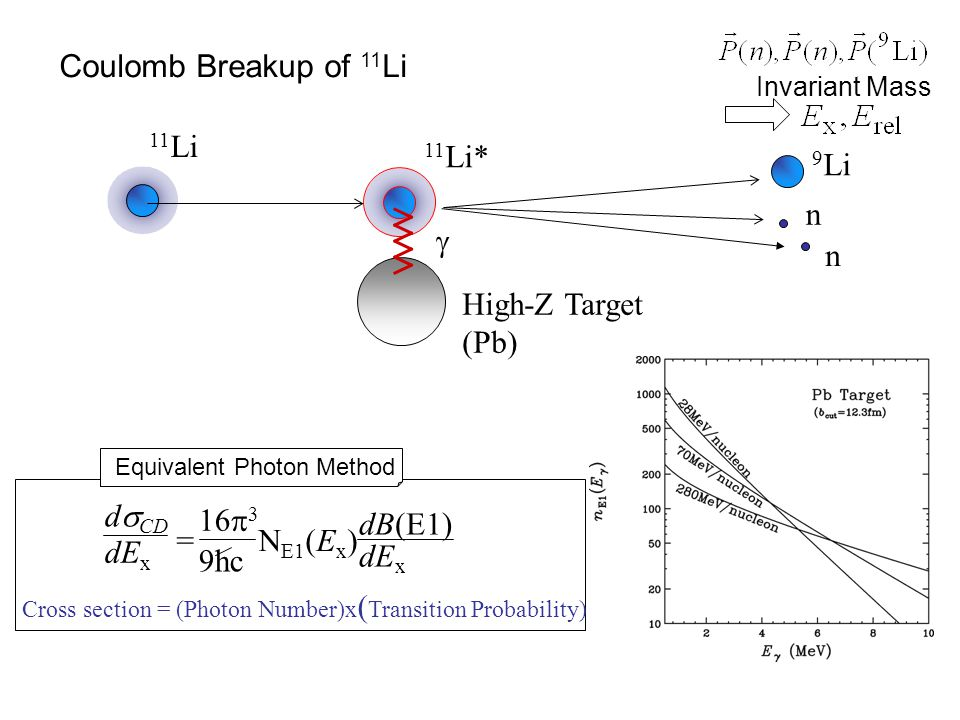 11 Be : E1 Response of one-neutron Halo ExEx 10~20MeV 1~2MeV N.Fukuda, TN et al., PRC70, 054606 (2004) TN et al.,PLB 331,296(1994) core n dB(E1) dE x 11 Be dB(E1) dE x  exp(iqr)| rY 1 m |  gs  | 2 Z A   -S n  ~   |exp(-r/ )/r| 2 Fourier Transform Low-lying E1 Strength Halo State  exp(iqr)| rY 1 m | s 1/2  | 2 Z A Direct Breakup Mechanism S n =504keV   = 0.72 